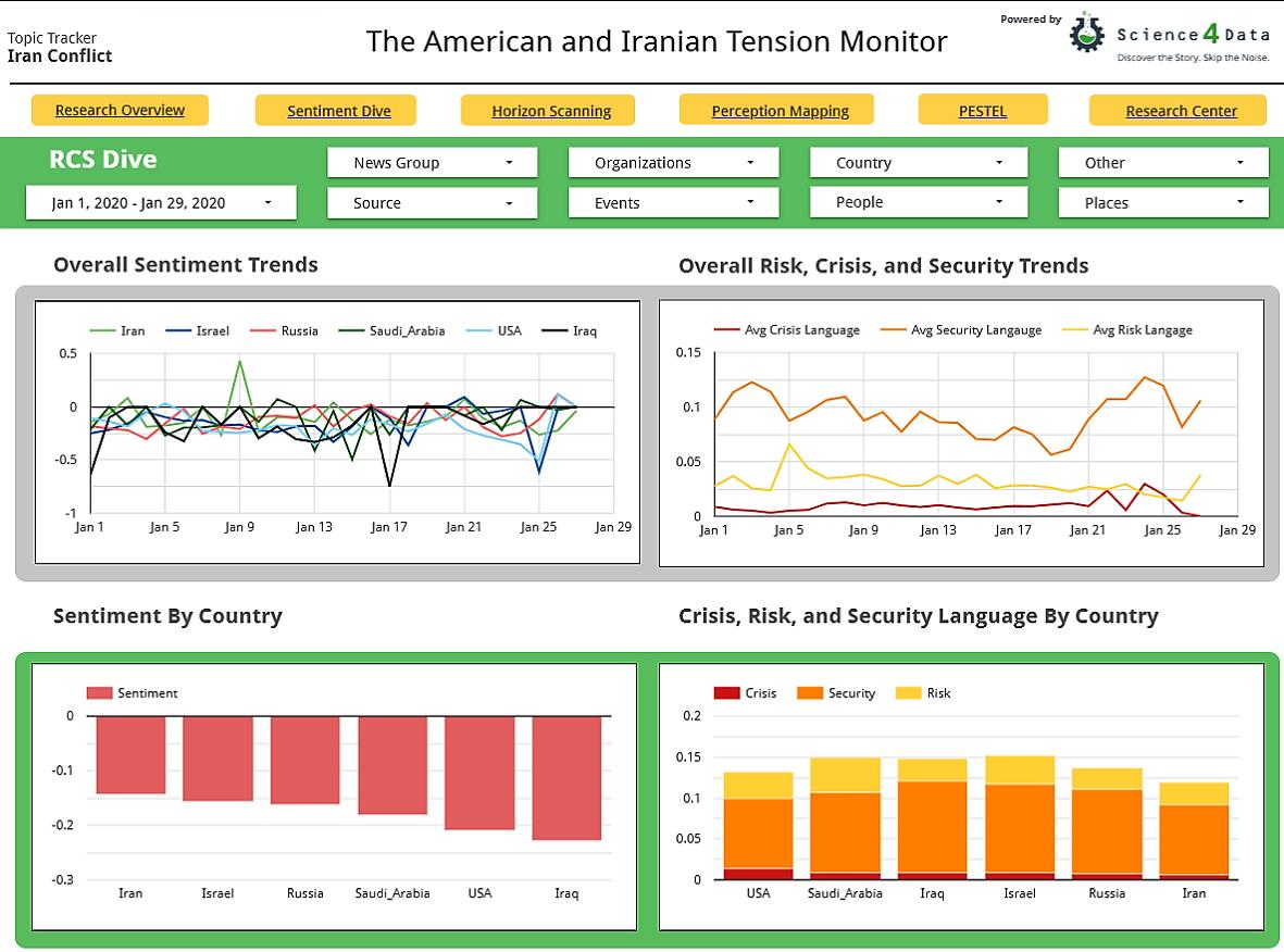 American Iranian Tension