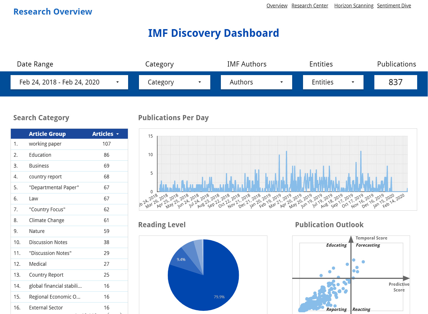 IMF Website Dynamism