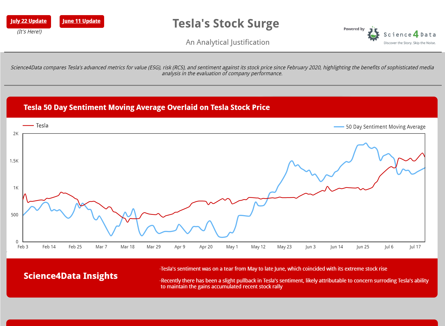 Tesla AI Analytics Dashboard