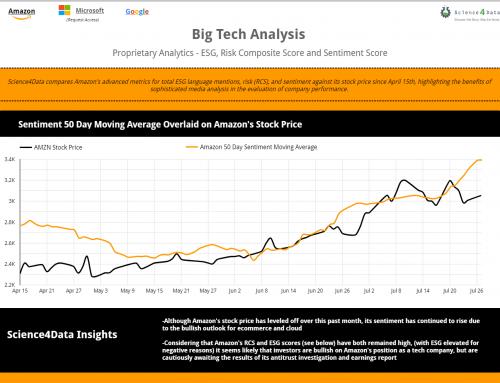 Amazon Google Microsoft Advanced Analytics