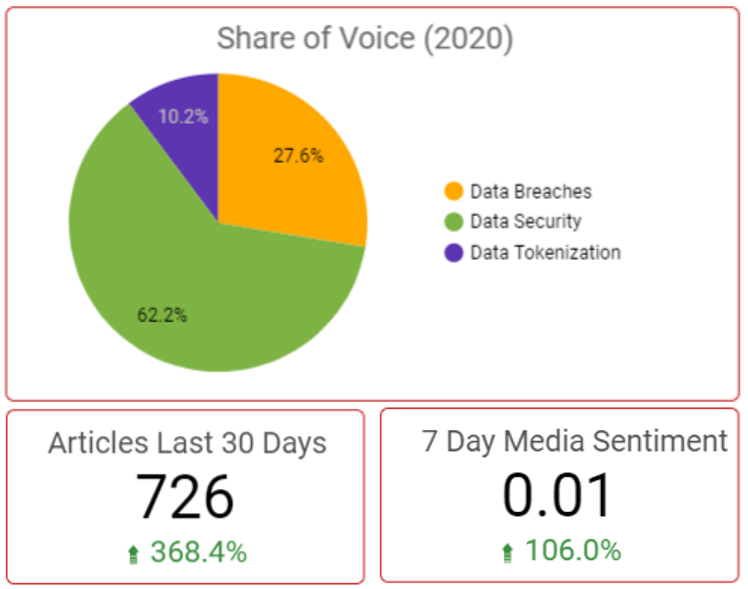 Media Monitoring Dashboard