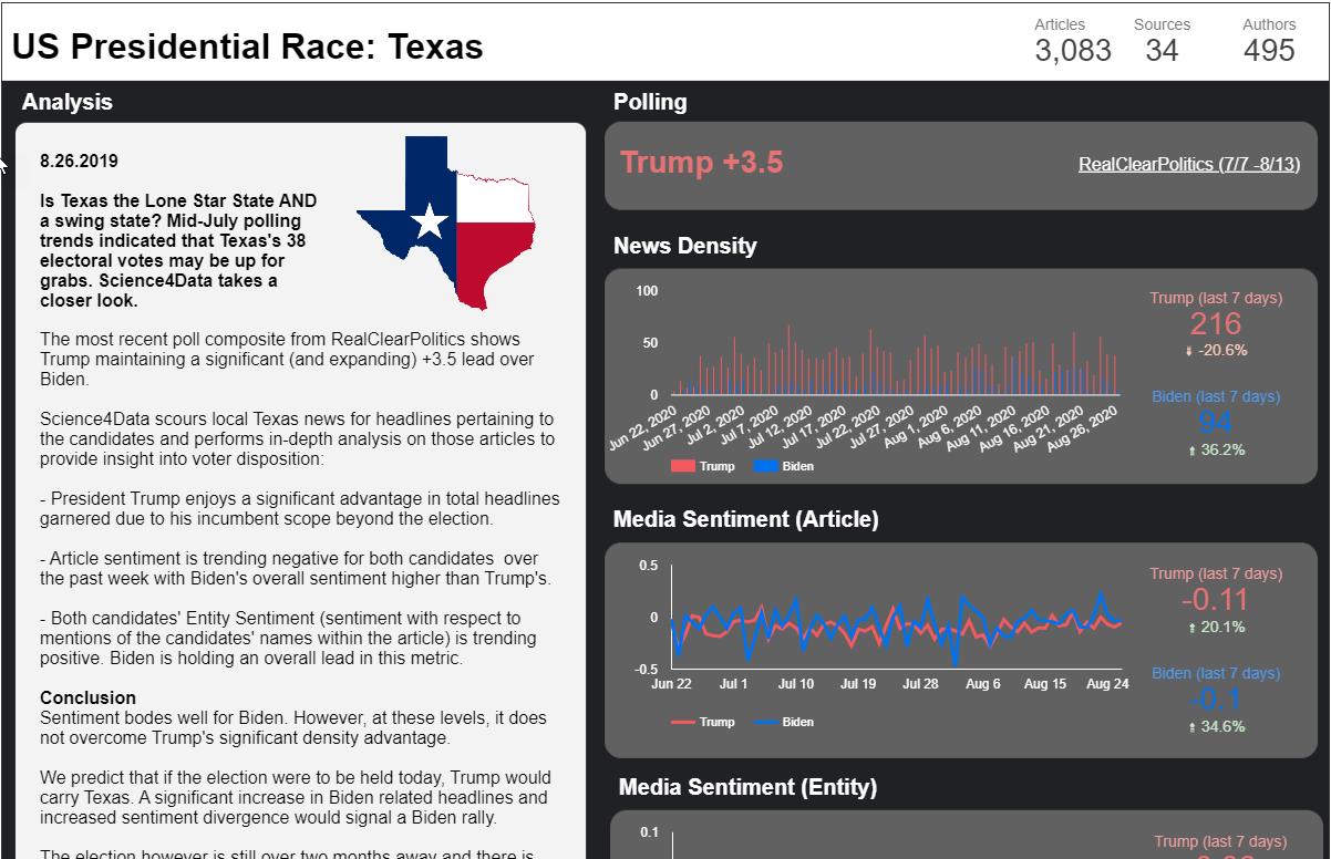 Political media monitoring in texas