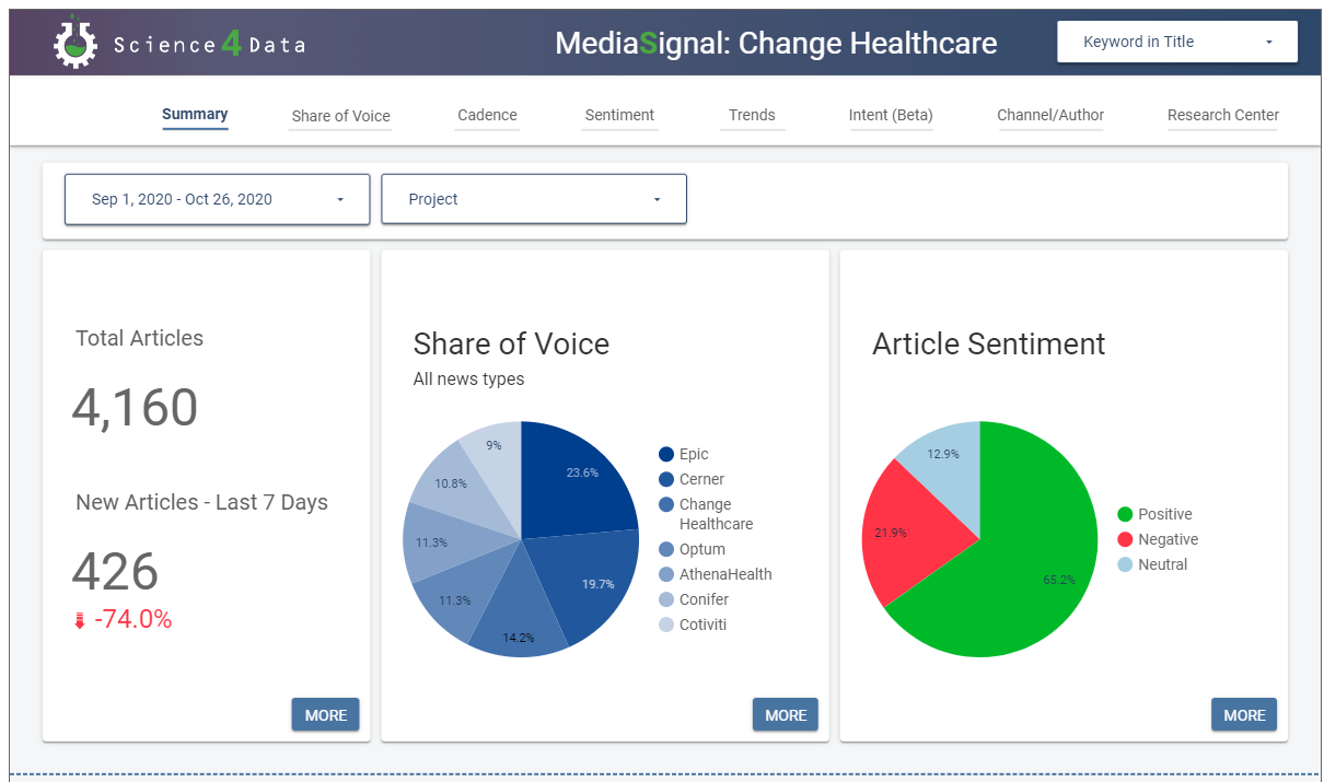 Health Care Technology Dashboard
