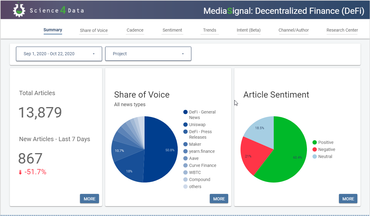 MediaSignal Dashboard for Decentralized Finance