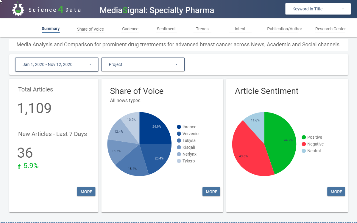 Specialty Pharma Media Monitoring Dashboard