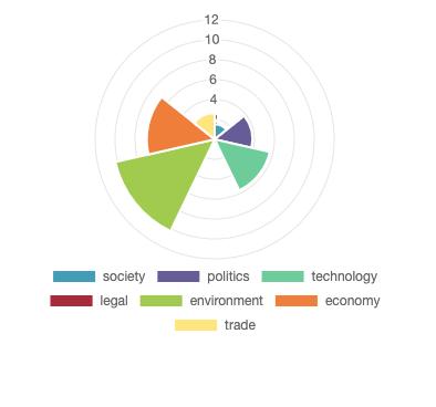 green shipping sustainability technology PESTEL