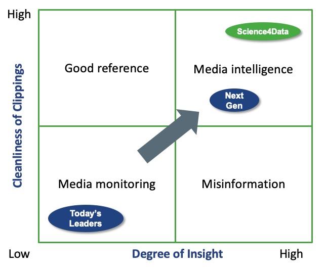 MediaSignal Differentiation