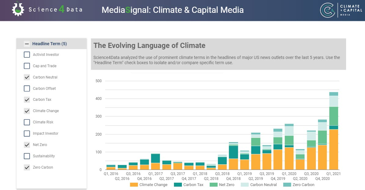 evolution of climate language in media